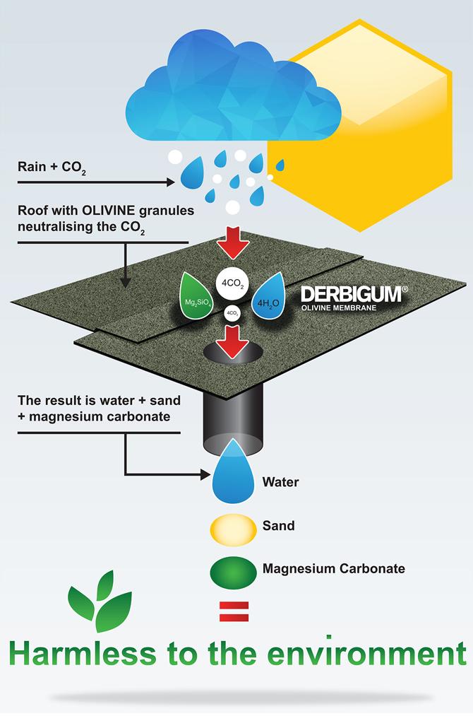 Alumasc's Derbigum Olivine roofing membrane helps provide a breath of fresh air