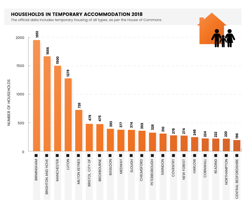 Households in temporary accommodation rises by 60%