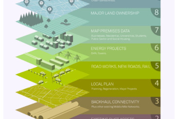 To assist councils bidding in the third wave of the LFFN Challenge Fund VXFIBER publishes Digital Masterplan