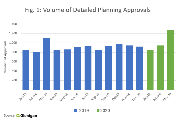 Volume of detailed planning approvals
