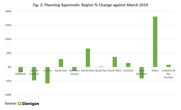 Planning approvals by region