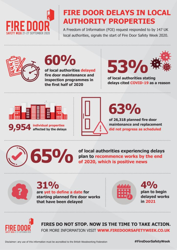 Fire Door Safety Week statisticss