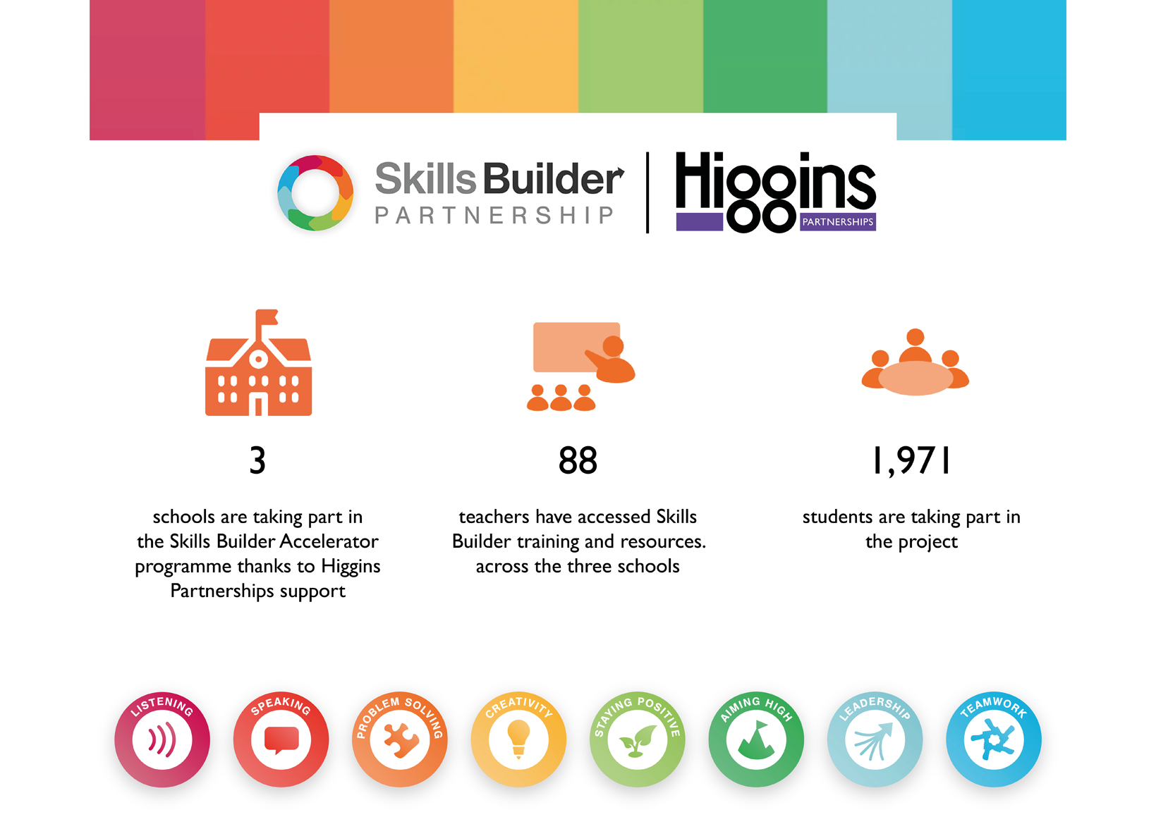 Building the essential skills to succeed