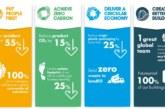 Knauf Insulation made Business Champion for net zero carbon
