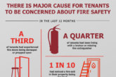 1.7 million renters in fear of putting tenancy at risk by raising fire safety concerns